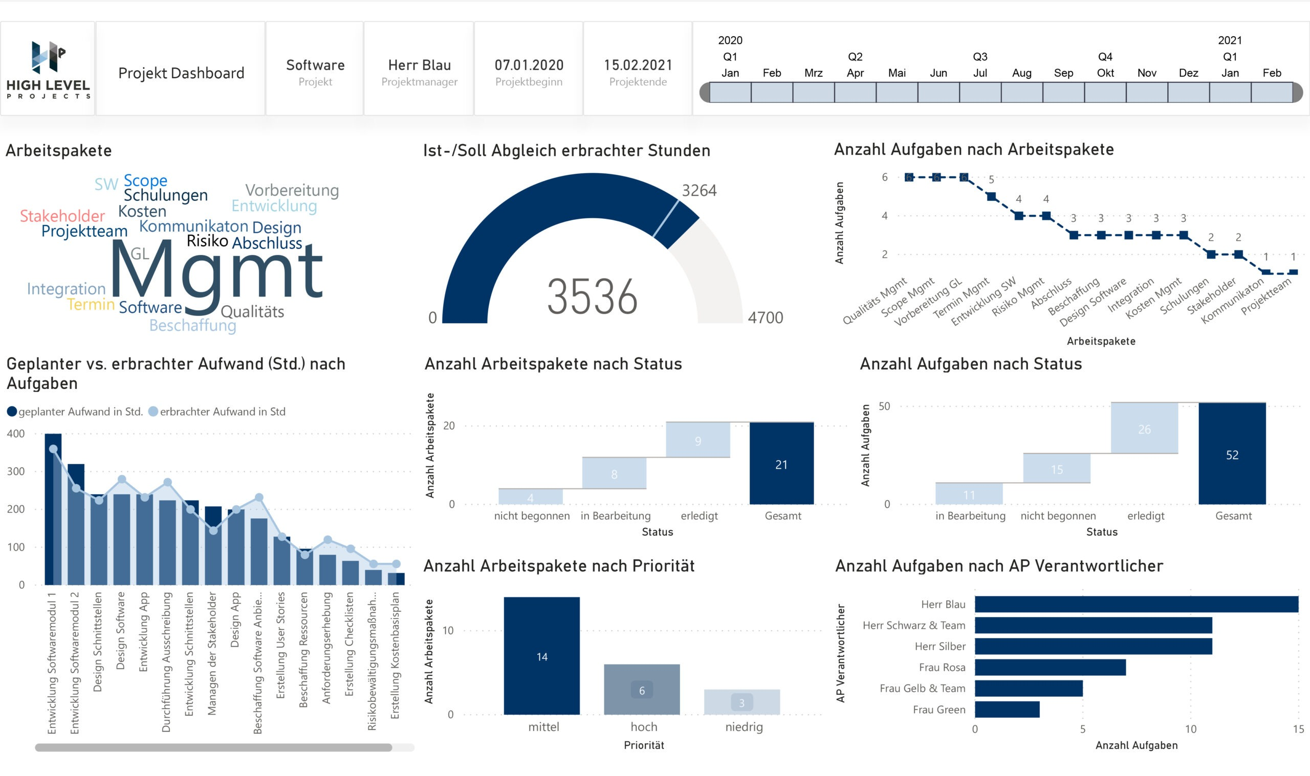 Dashboard Projektreport-1