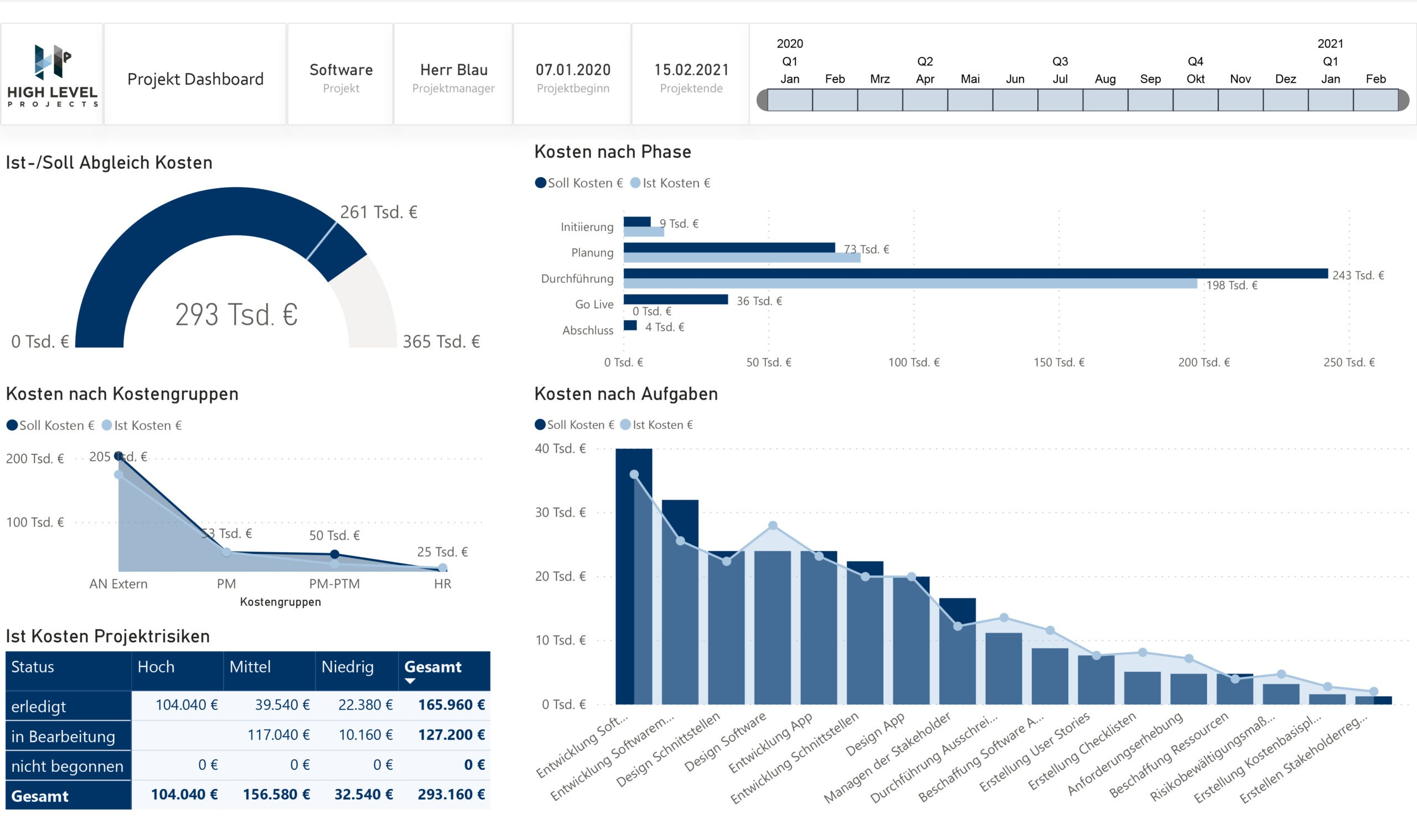 Dashboard Projektreport_Budget